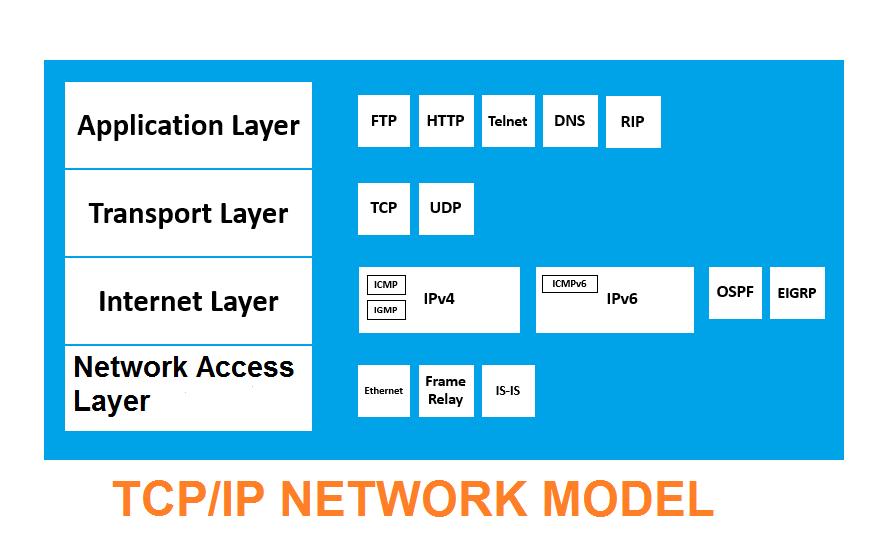 TCP/IP क्या है ? और इनका इंटरनेट में क्या कार्य है ?